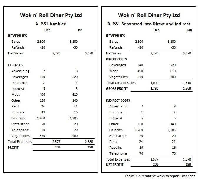 Better Reports P&L comparison