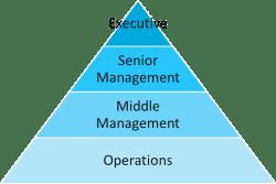 management pyramid image